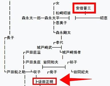 盛田賢司の父親の家系図