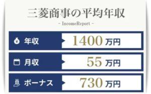 三菱商事の平均年収