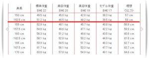 橋本環奈体重