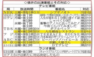 徳井義実の出演番組と各局の対応