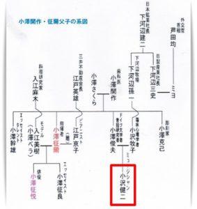 小沢健二の家系図