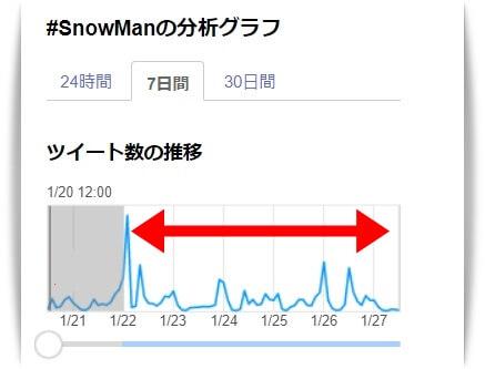 SnowManのツイート件数グラフ